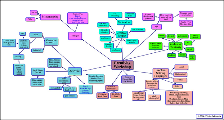 Creativity-Workshop-Mindmap