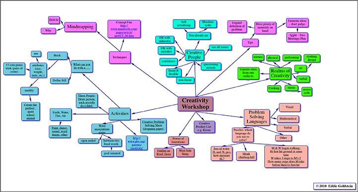 training and development dissertation topics