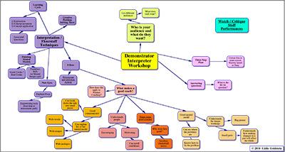 Demonstrator-Interpreter-Mindmap-thumb