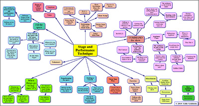Stage-Performing-Technique-Mindmap-thumb